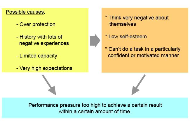 Stress%20%26%20performance%202.jpg